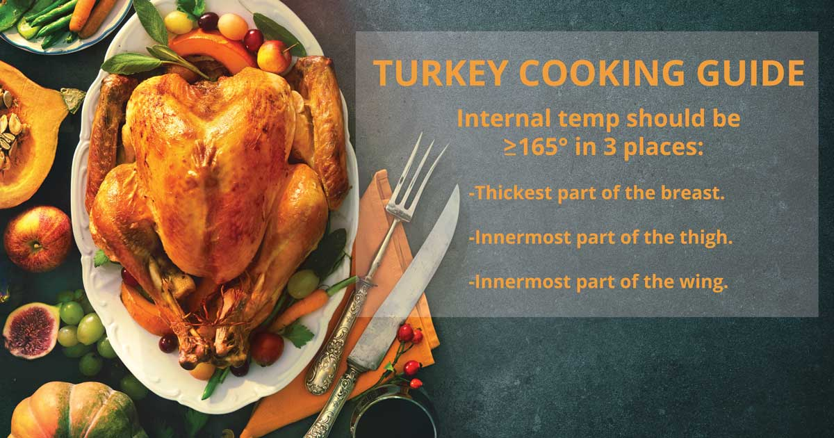 A cooked turkey sits on a serving platter surrounded with veggies and herbs. Text reads: Turkey cooking guide. Internal temp should be 165 degrees or more in three places: Thickest  part of the breast. Innermost part of the thigh. Innermost part of the wing